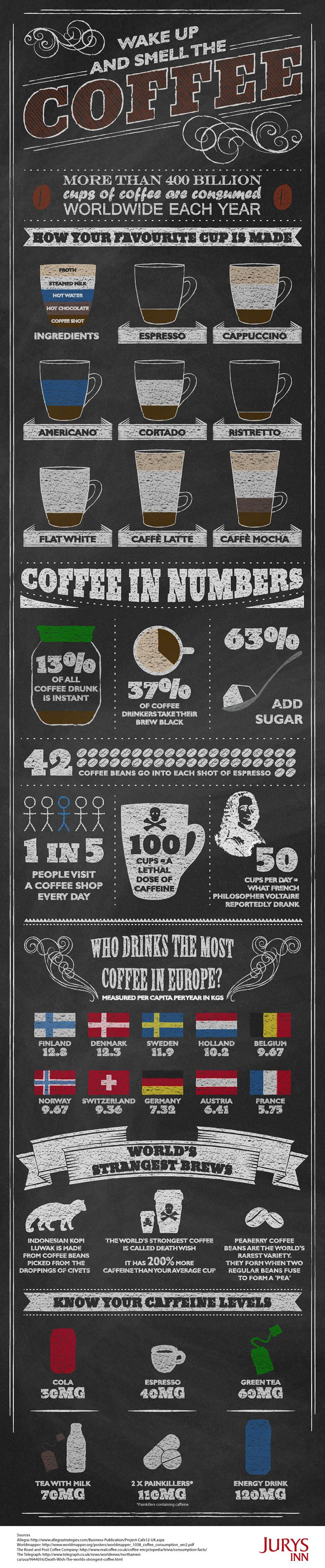 Infographic - Wake up and Smell the Coffee